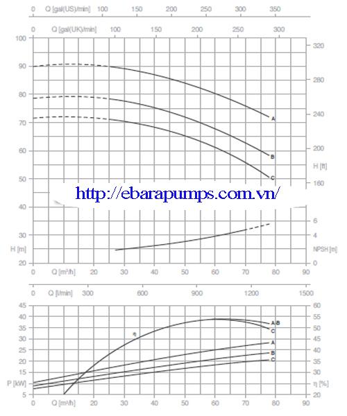 Biểu đồ cột áp của Máy bơm công nghiệp Pentax CM 50-250C