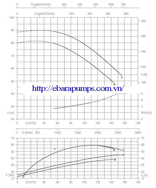 Biểu đồ cột áp của Máy bơm công nghiệp Pentax CM 65-250A