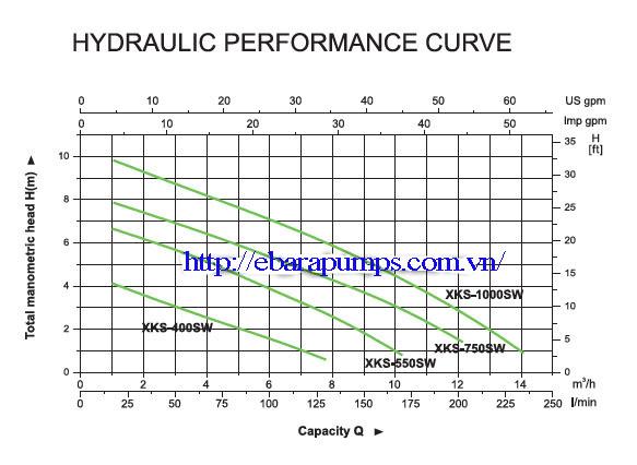 Biểu đồ cột áp của Máy bơm nước thải Leopono XKS