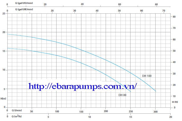 Biểu đồ hoạt động của Máy bơm nước thải Pentax DH