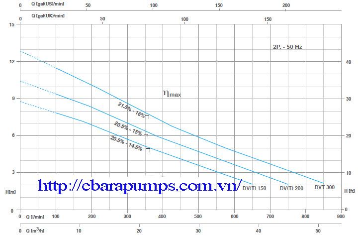 Biểu đồ hoạt động của Máy bơm nước thải Pentax DV
