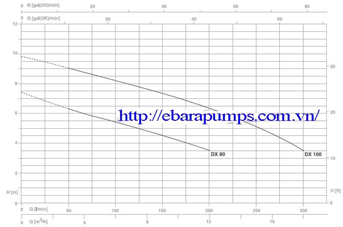 Biểu đồ lưu lượng của Máy bơm nước thải Pentax DX