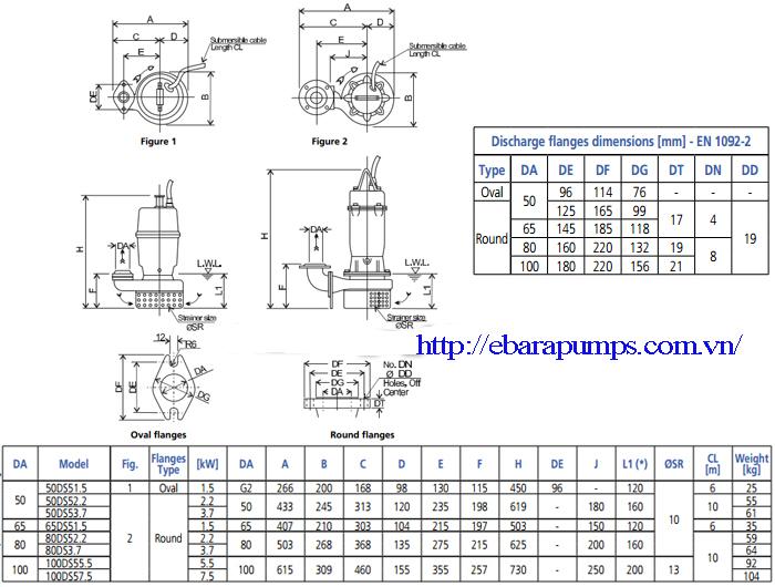 Chi tiết cấu tạo của Máy bơm nước thải Ebara DS
