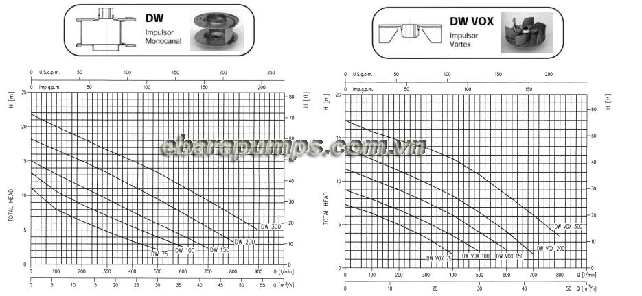 Biểu đồ cột áp của Máy bơm nước thải Ebara DW-DW VOX