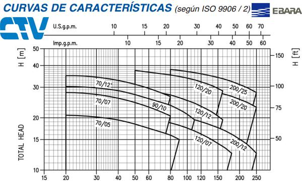 lưu-lượng-máy-bơm-nước-Ebara-đầu-inox-CD-CDX