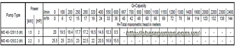 thong-so-ki-thuat-chi-tiet-may-bom-cong-nghiep-ebara-md-40-125