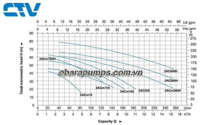 Biểu-đồ-cột-áp-của-may-bom-nuoc-leo-2acm